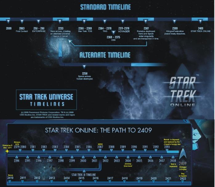 startrek timeline