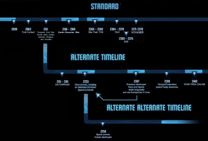 StarTrek Timeline 2